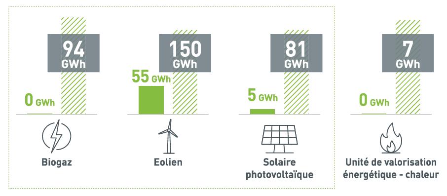 Développement de la production d'énergie locale 2