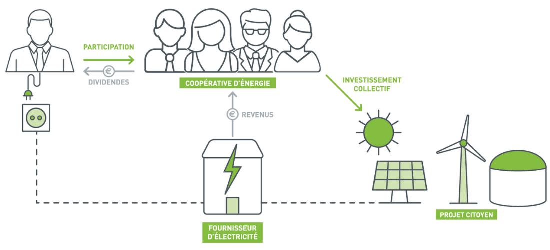 Les projets citoyens d'énergies 1
