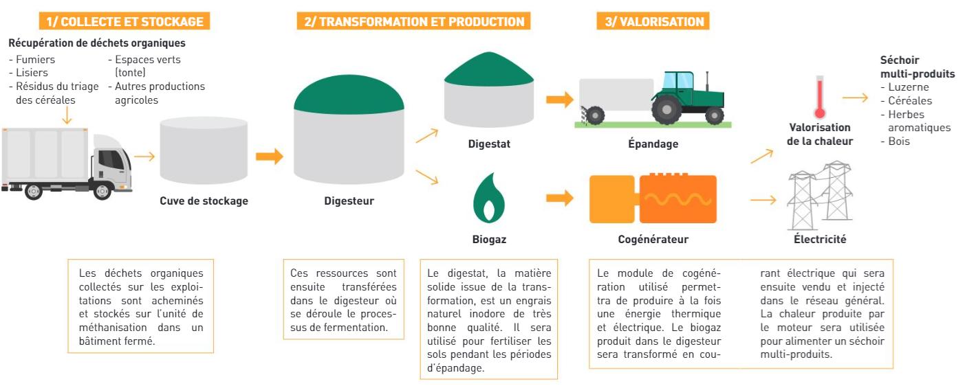 Une unité de méthanisation agricole en projet